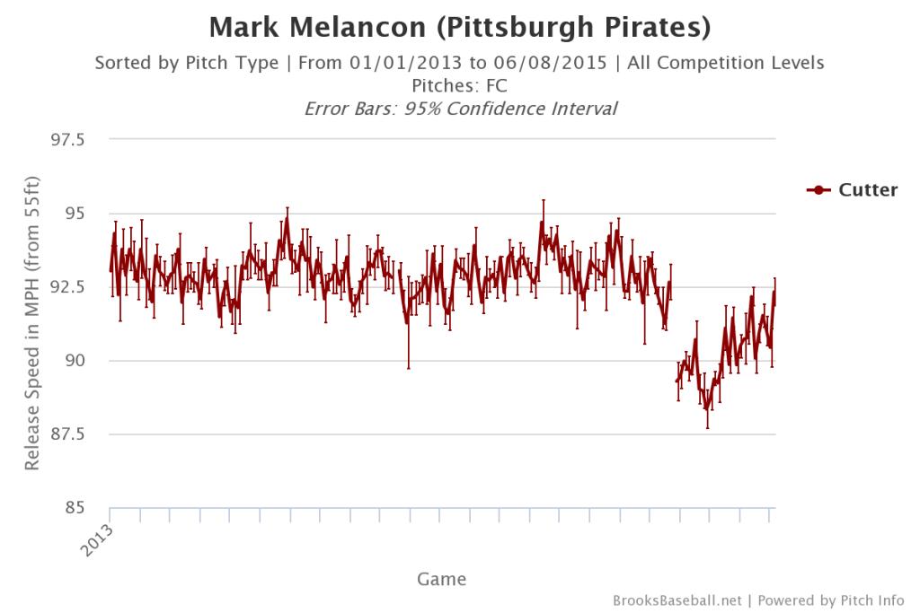 Mark  Melancon Velocity