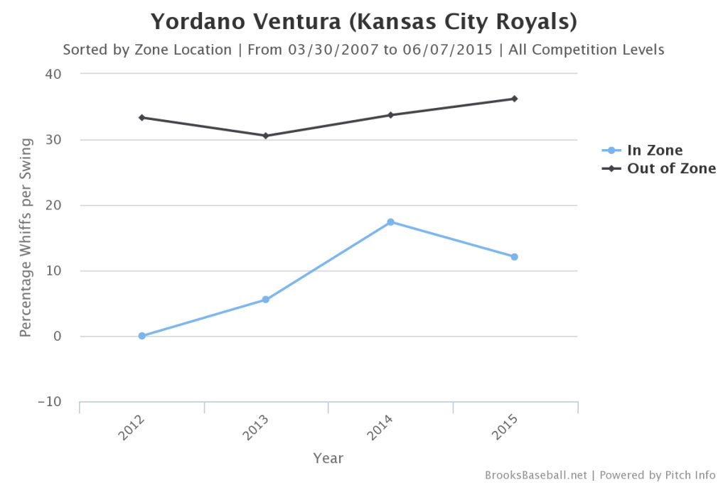 Yordano  Ventura In Out Zone