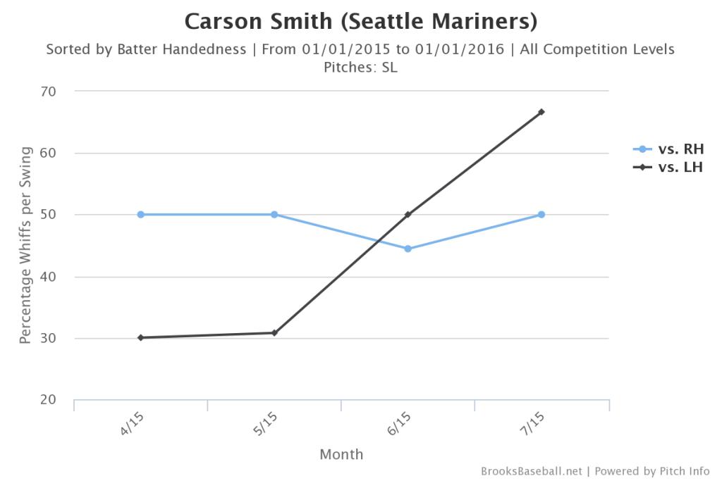 Carson  Smith Whiffs