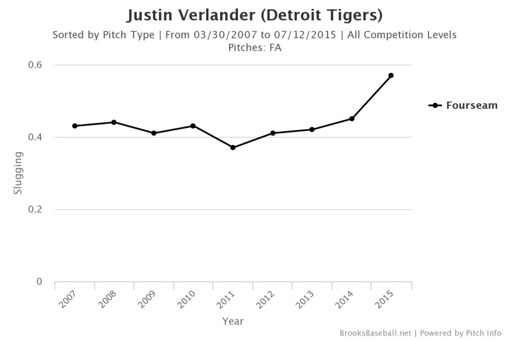 Justin  Verlander SLG vs FB