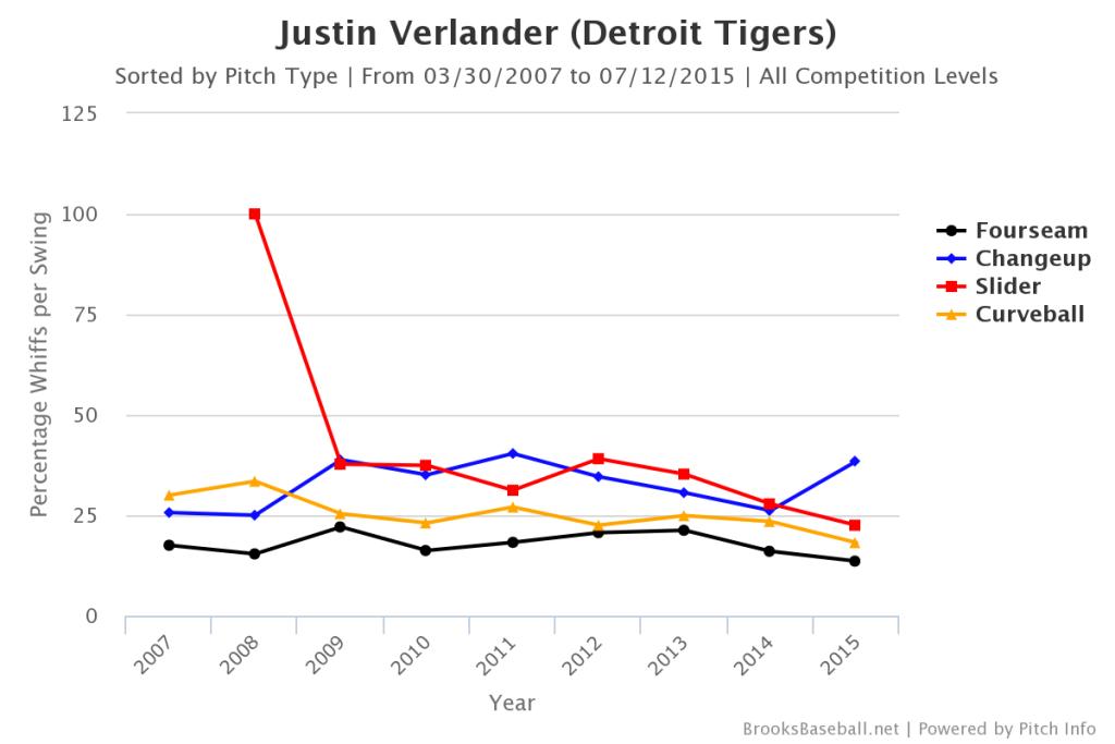 Justin  Verlander Whiffs