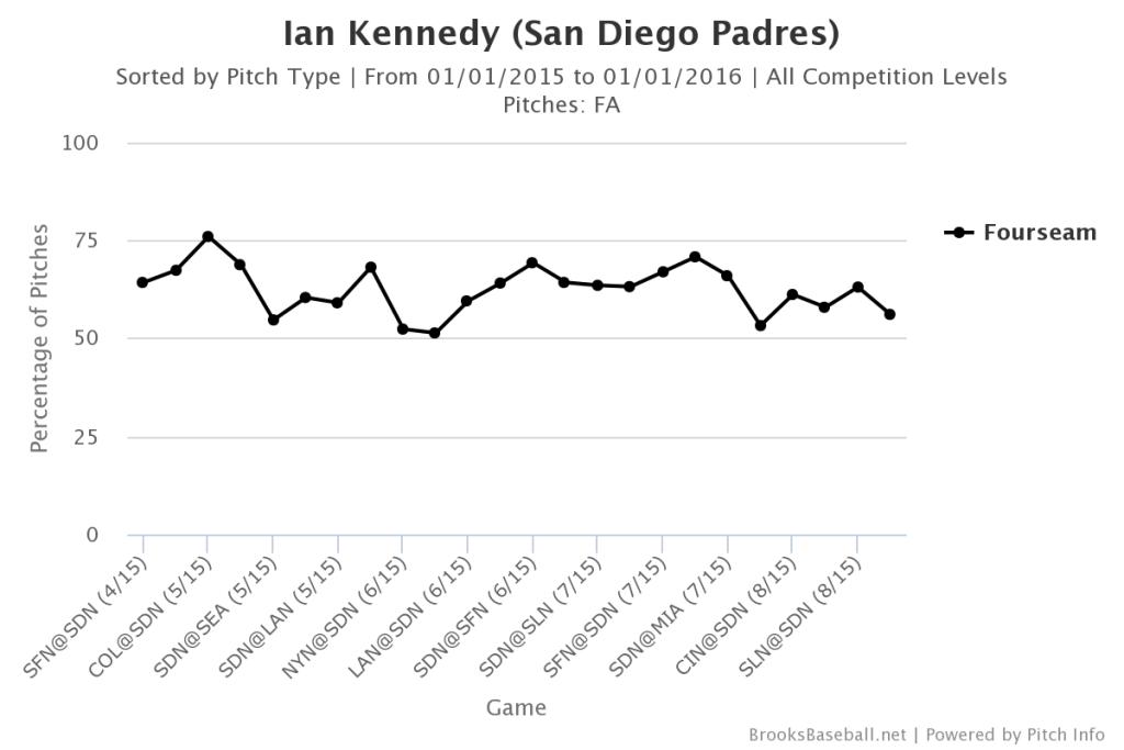 Ian Kennedy Fastball Usage
