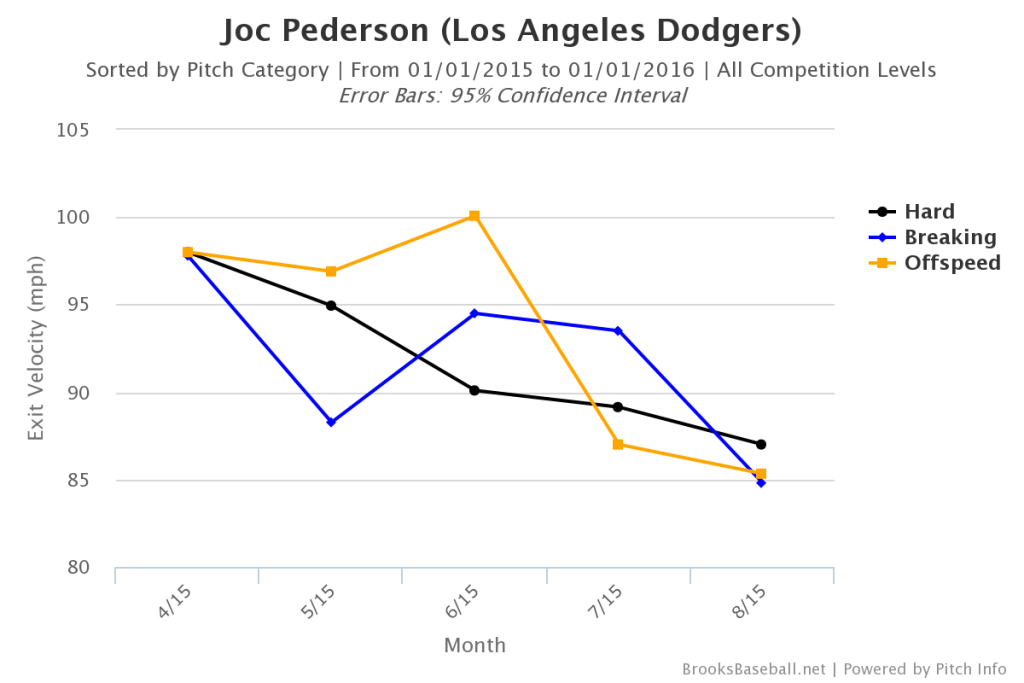 Joc Pederson Batted Ball Velocity