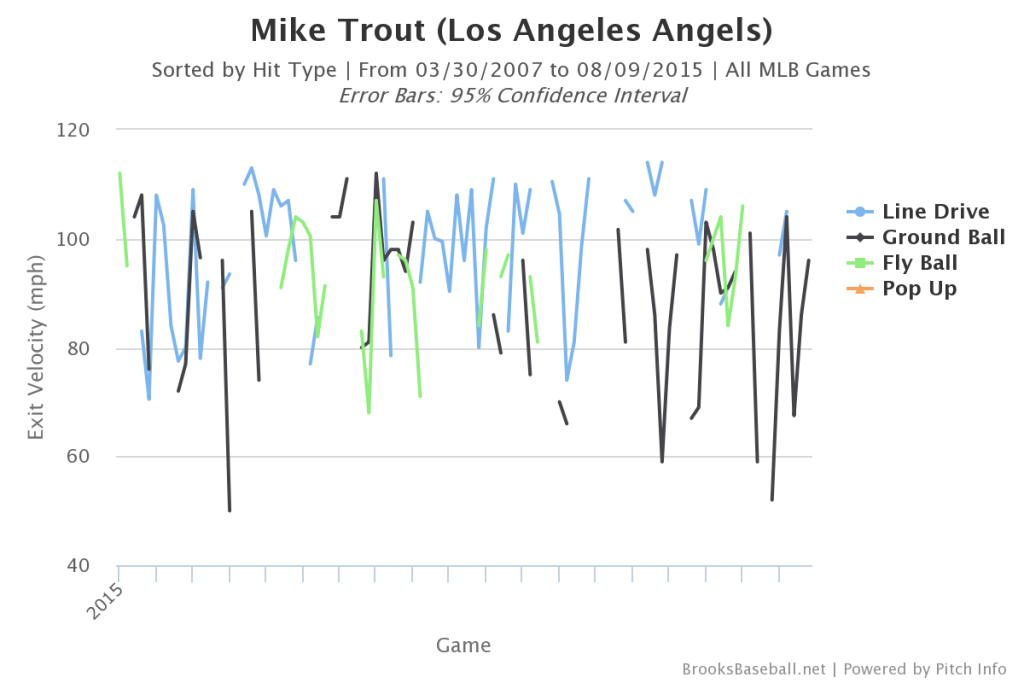 Mike  Trout Batted Ball Speed
