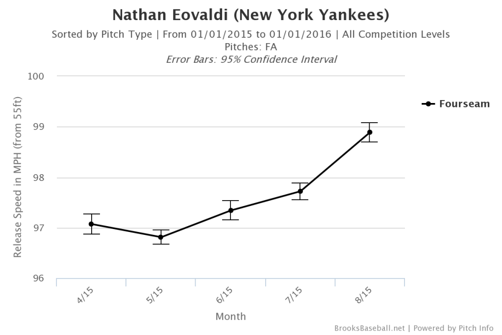 Nathan Eovladi Fastball Velocity