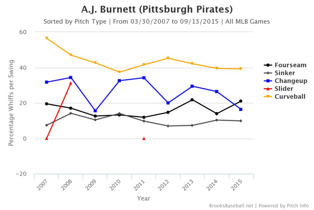 AJ Burnett Whiffs