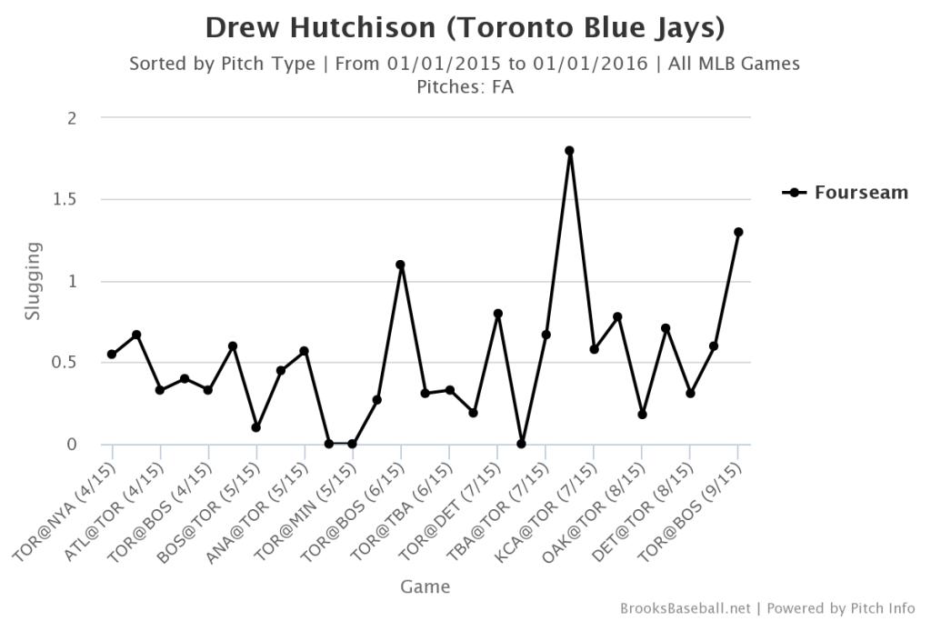 Drew Hutchison Fastball SLG