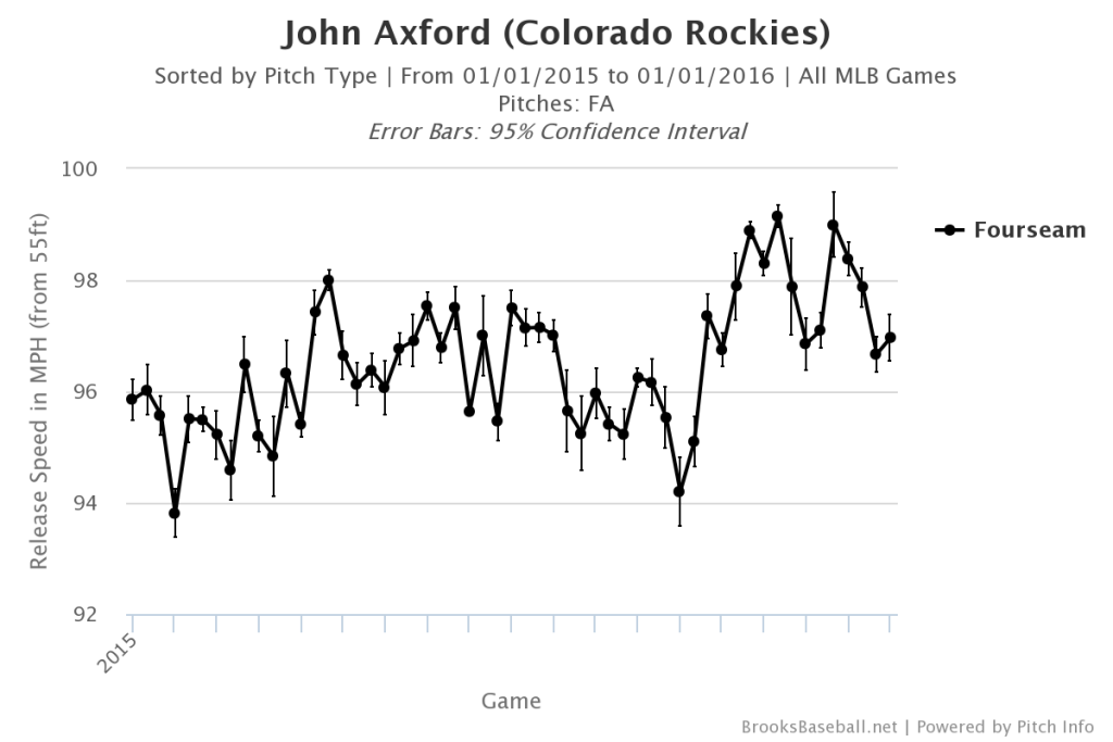 John Axford Fastball Velocity