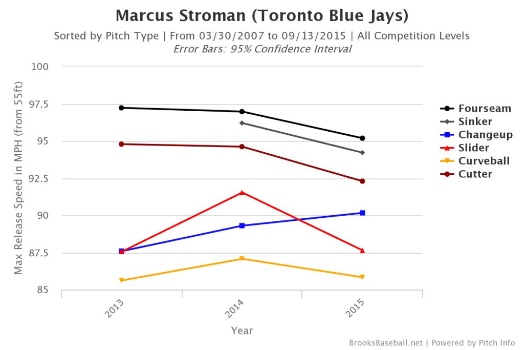 Marcus Stroman Velocity