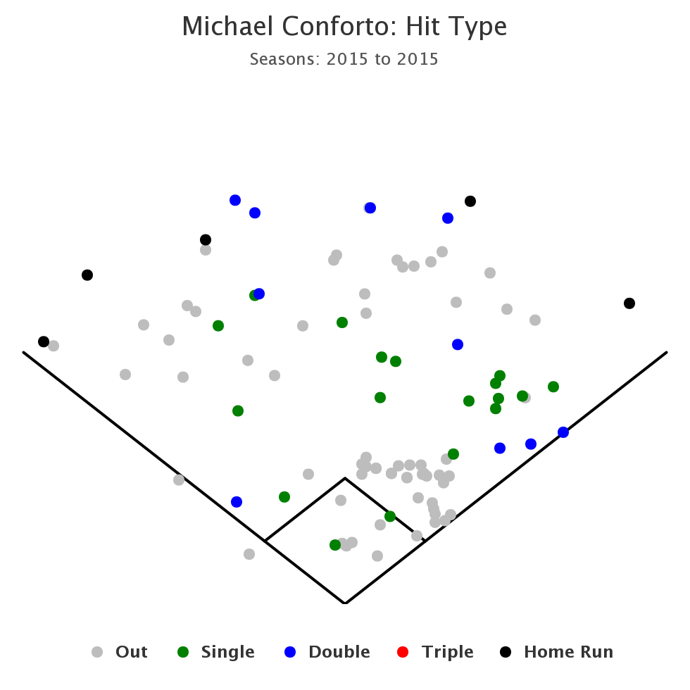 Michael Conforto Spray Chart