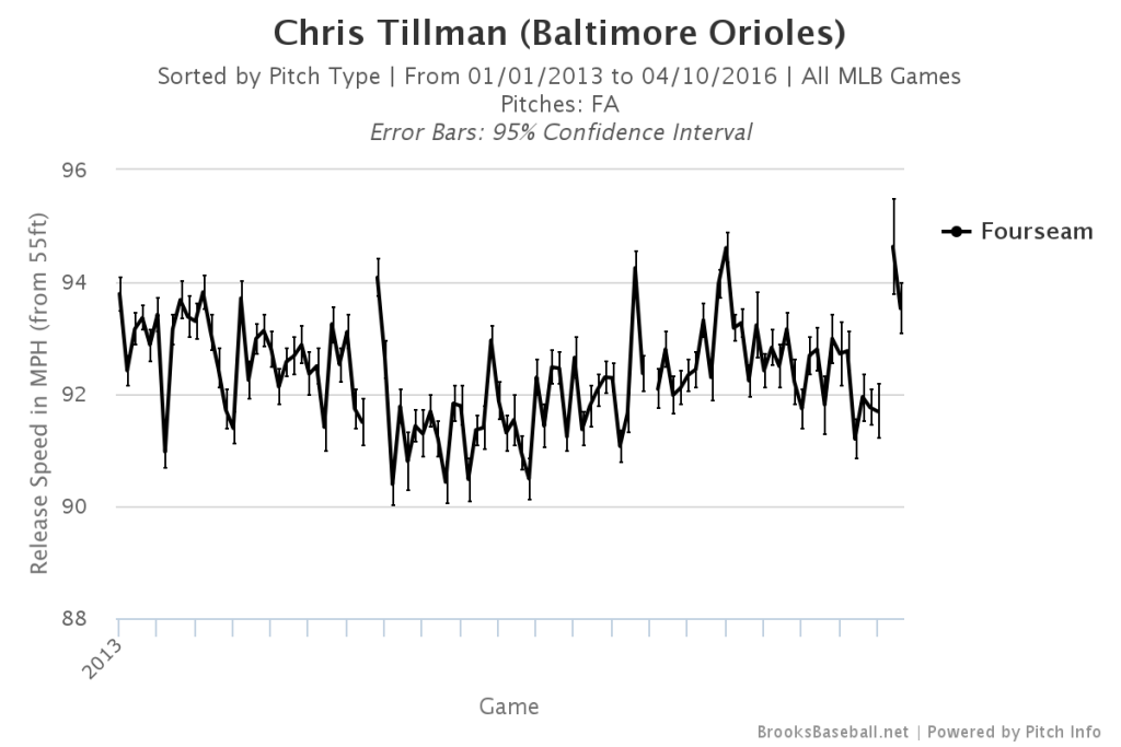 Chris Tillman Fourseam Velocity