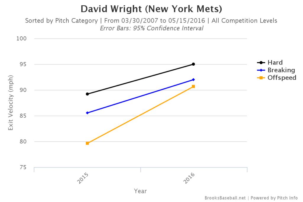 David Wright Exit Velocity