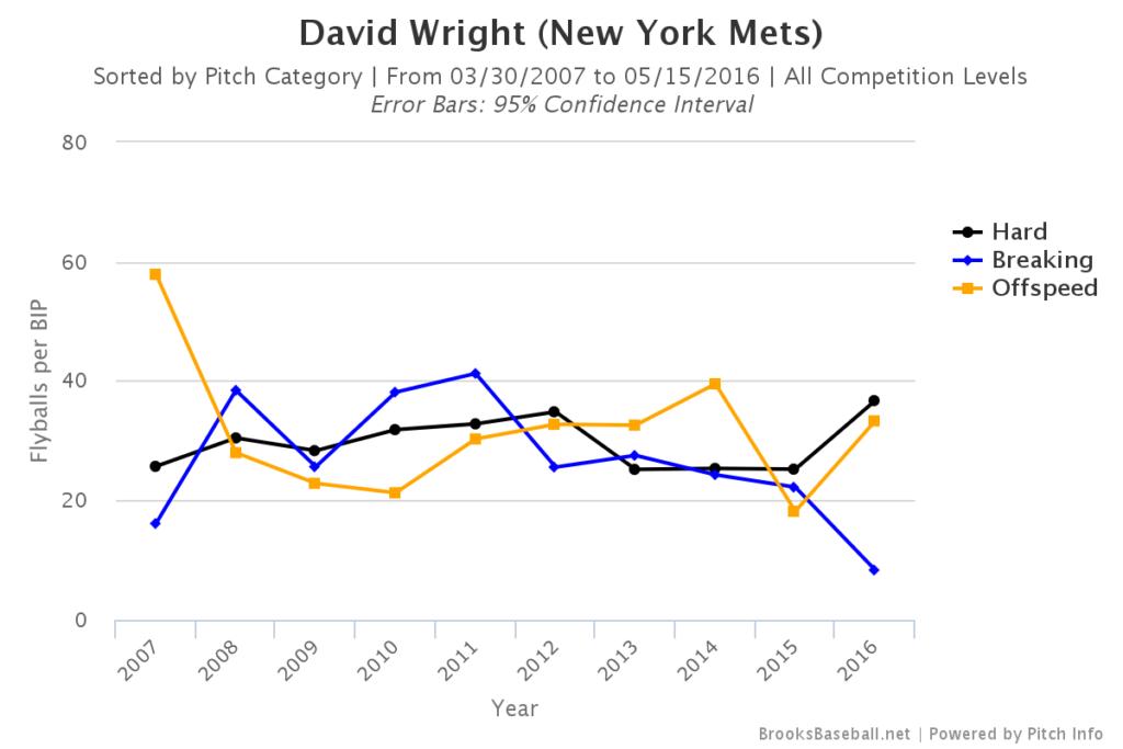 David Wright Flyballs per BIP