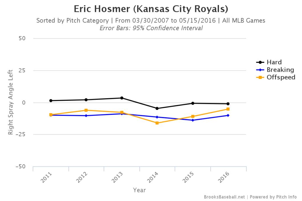 Eric Hosmer Spray Angle