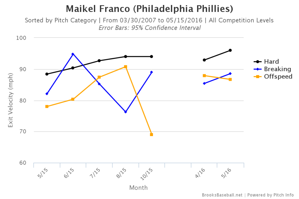 Maikel Franco Exit Velocity