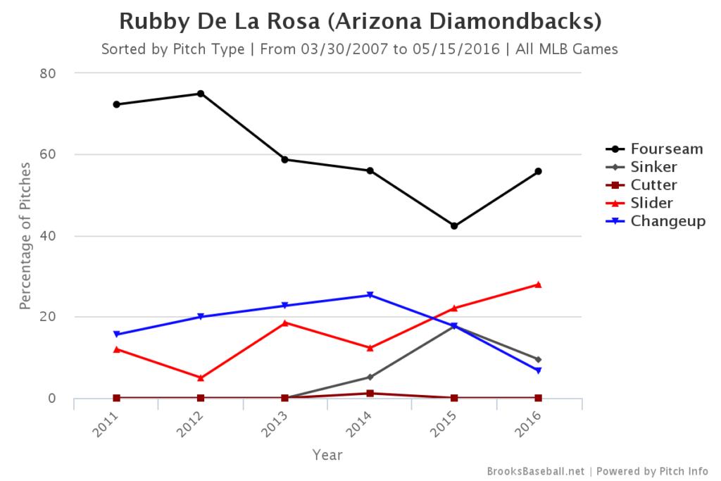 Rubby de la Rosa Pitch Mix