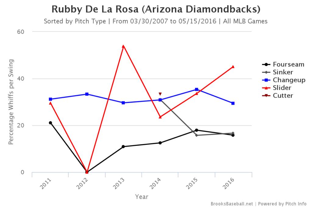 Rubby de la Rosa Whiff Rates