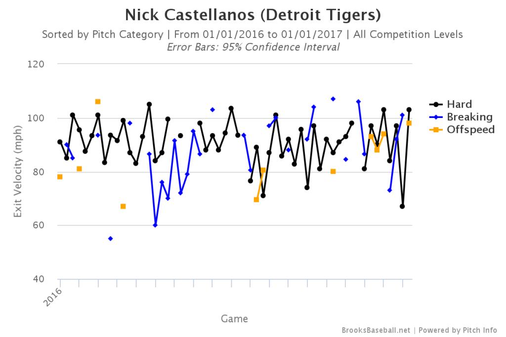 Nick Castellanos Exit Velocity