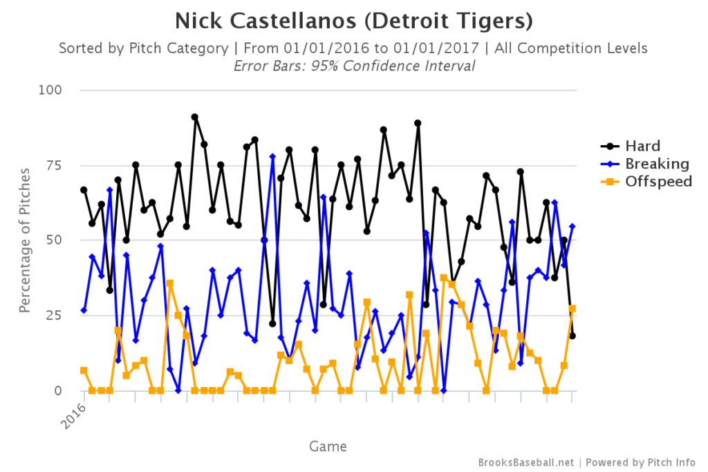 Nick Castellanos Pitch Mix
