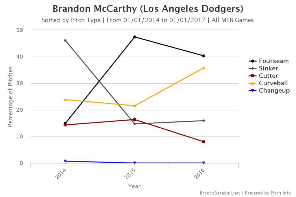 Brandon McCarthy Pitch Mix
