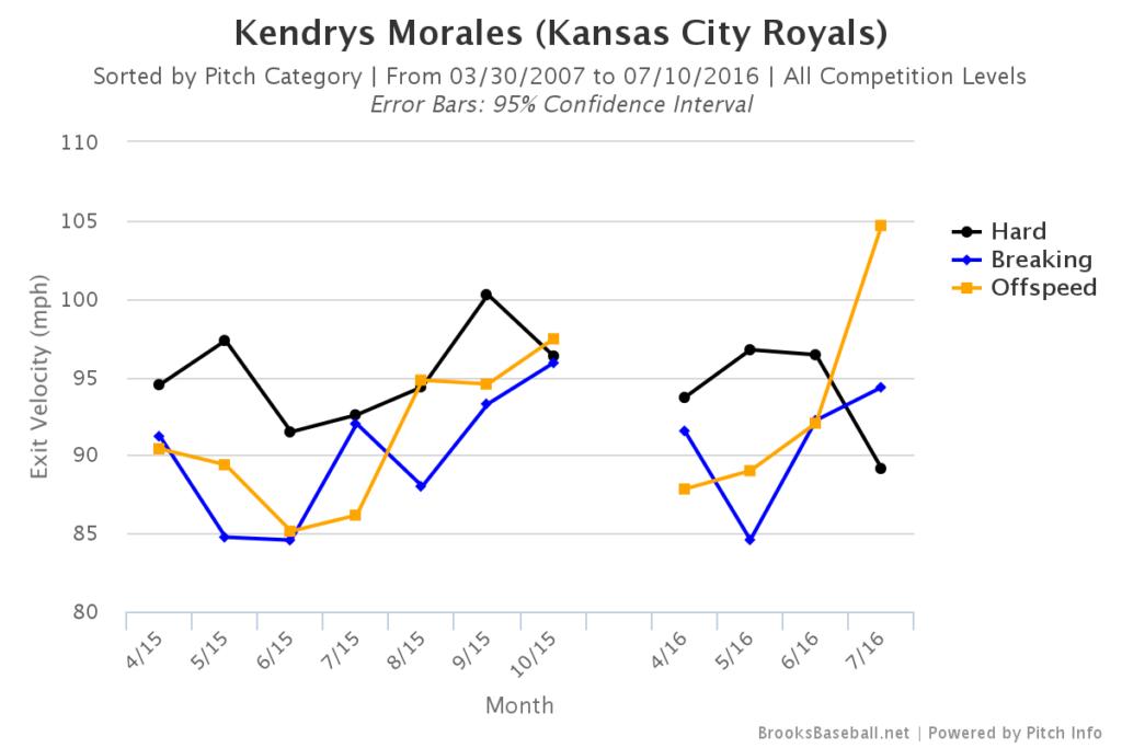 Kendrys Morales Exit Velocity