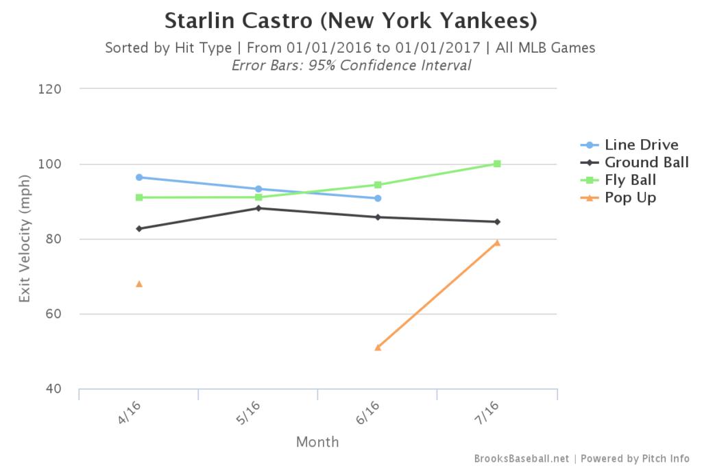 Starlin Castro Exit Velocity
