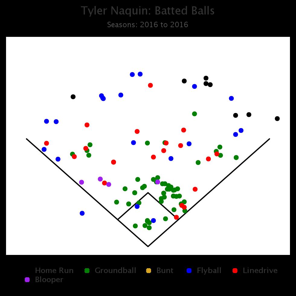 Tyler Naquin Spray Chart