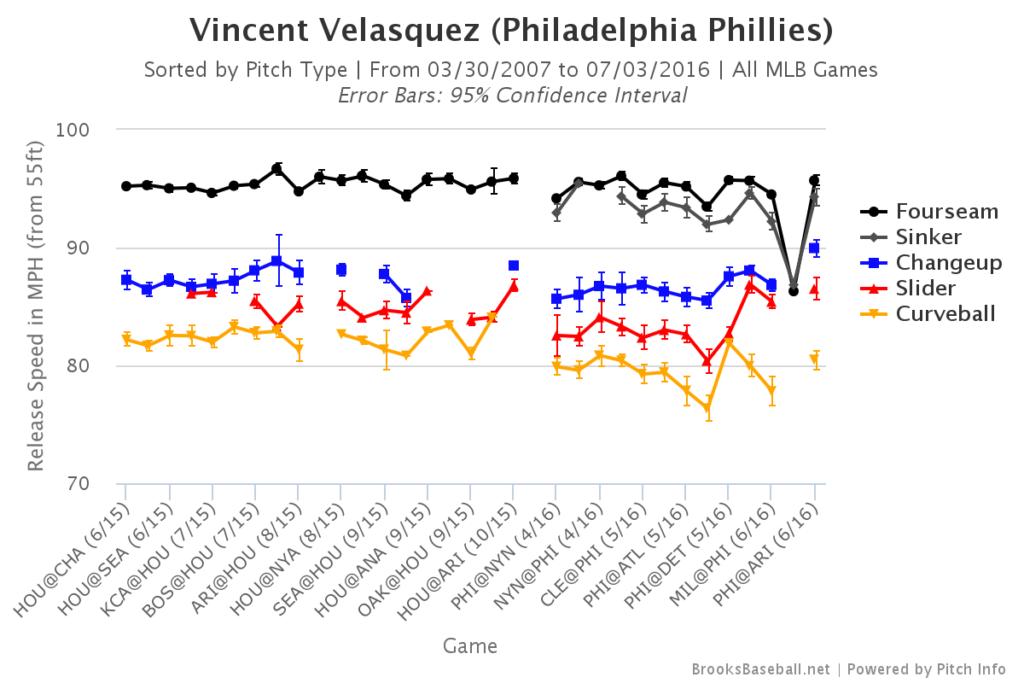 Vincent Velasquez Velocity