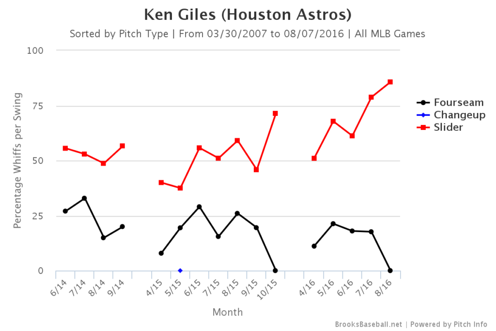 Ken Giles Whiff Rate