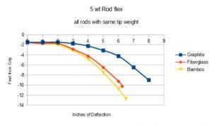 rod-chart