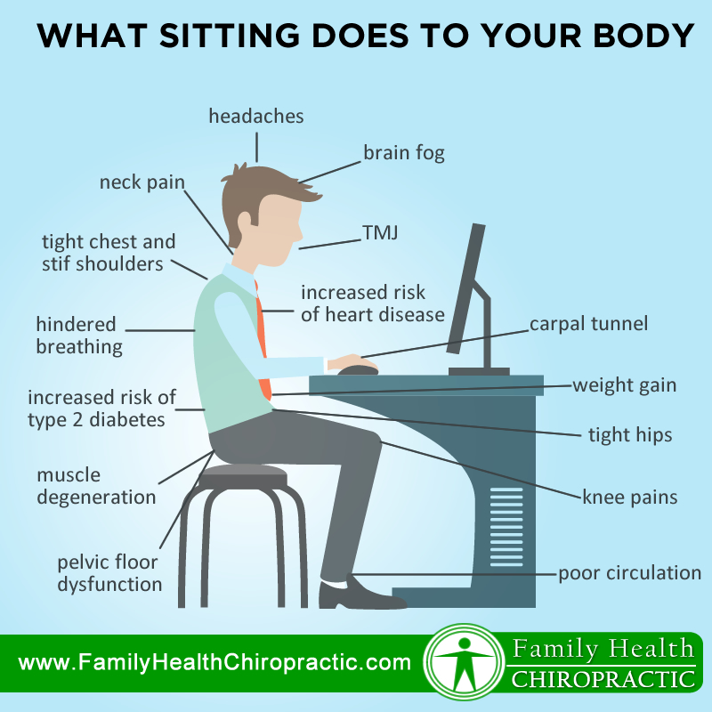 What Sitting Does to Your Body