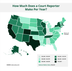How Much Does a Court Reporter Make Per Year?