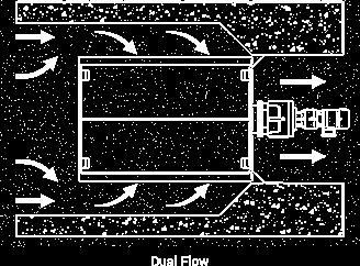 Dual Flow Screen theory chart