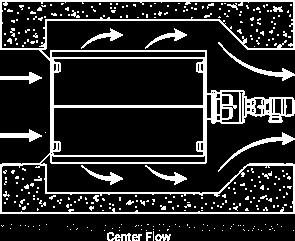 Center Flow Screen theory chart