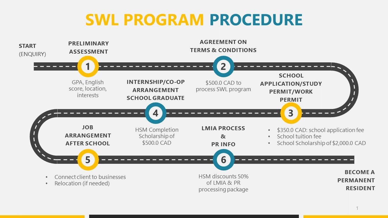 swl-process