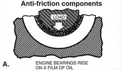 Engine Bearing Oiling Illustration