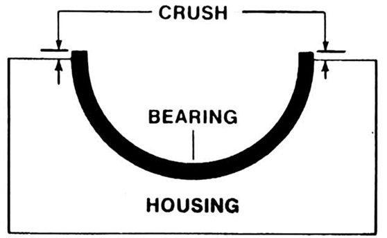 Excessive Bearing Crush