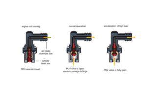 Positive Crankcase Ventilation (PCV) Function Illustration