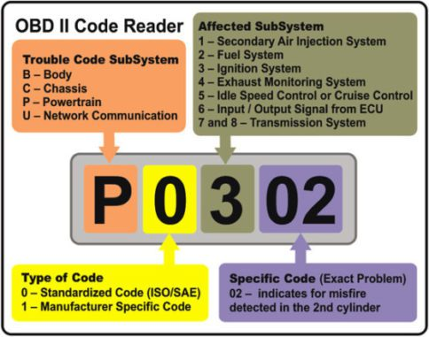 Engine Codes - Warn You If The On-Board Diagnostics Detects A Problem