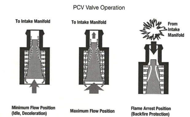 Positive Crankcase Ventilation (PCV) Valve Operation