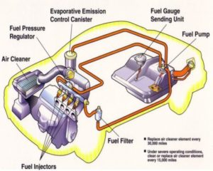 Automotive Fuel System
