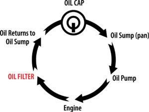 Basic Engine Oil Flow Illustration