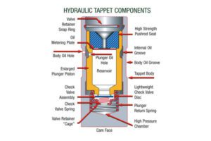 Common Hydraulic Valve Lifter Components