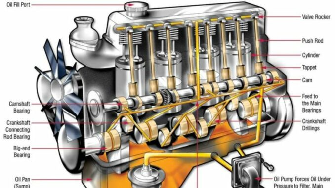 Cutaway Illustration Of Engine Oiling