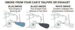 Smoke From Your Car's Tailpipe Or  Exhaust