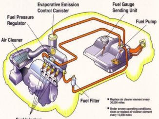Fuel System Related Problems - Not Always Easy To Solve