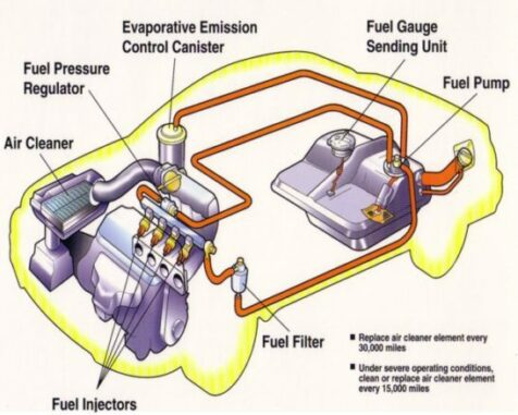 Fuel Systems - Delivers Fuel To The Engine As Needed