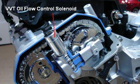 Oil Flow Control Solenoid