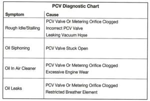 PCV Diagnostic Chart