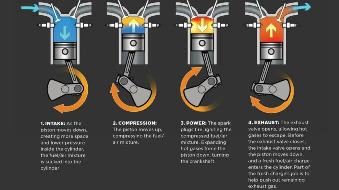Image Showing The Four Strokes Of An Engine